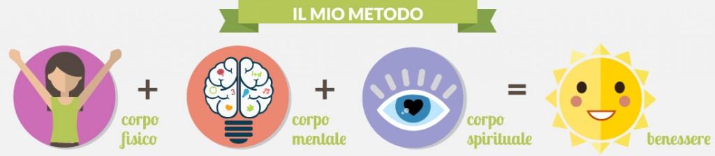 Nutrizione e benessere personale - infografica